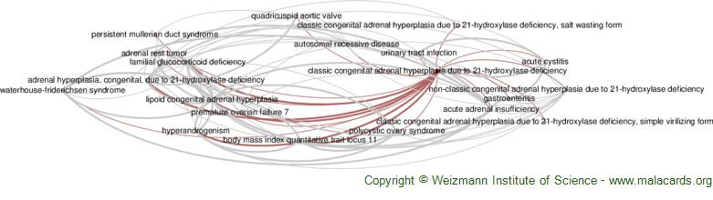 Diseases related to Classic Congenital Adrenal Hyperplasia Due to 21-Hydroxylase Deficiency