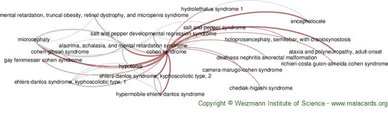 Diseases related to Cohen Syndrome