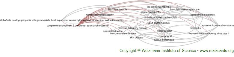Diseases related to Complement Component 3 Deficiency, Autosomal Recessive