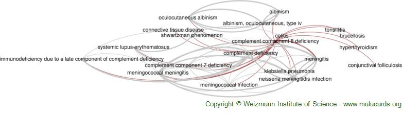 Diseases related to Complement Component 6 Deficiency