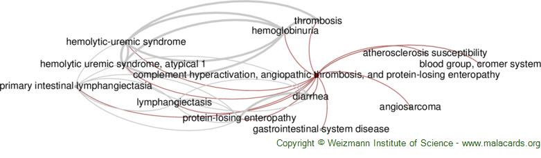 Diseases related to Complement Hyperactivation, Angiopathic Thrombosis, and Protein-Losing Enteropathy