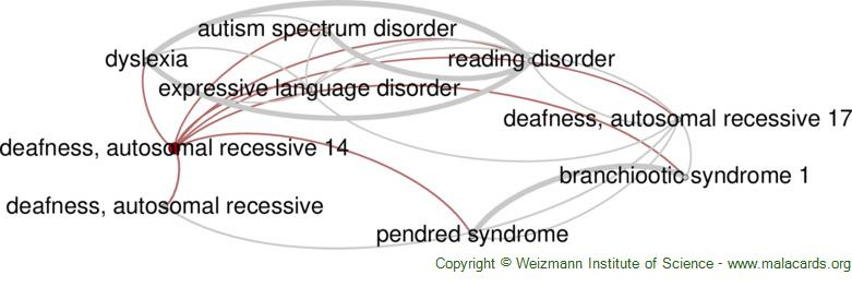 Diseases related to Deafness, Autosomal Recessive 14