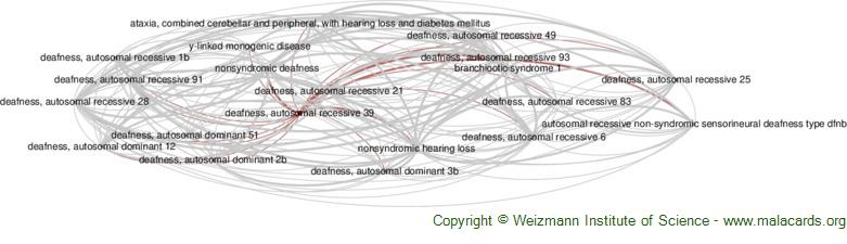 Diseases related to Deafness, Autosomal Recessive 39