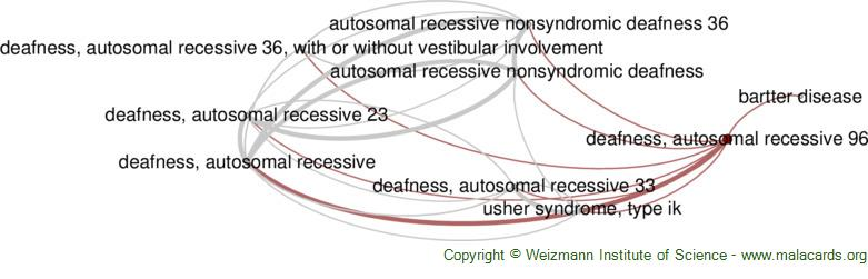 Diseases related to Deafness, Autosomal Recessive 96
