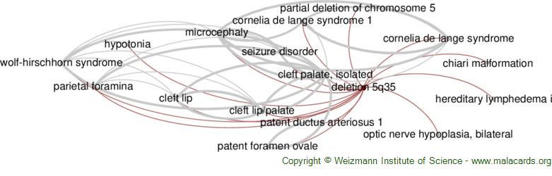 Diseases related to Deletion 5q35