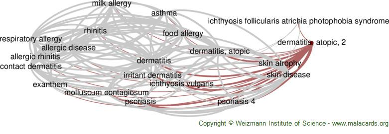 Diseases related to Dermatitis, Atopic, 2