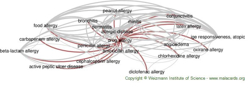 Diseases related to Drug Allergy