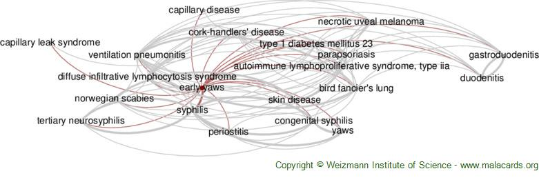 Diseases related to Early Yaws