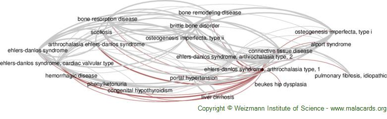 Diseases related to Ehlers-Danlos Syndrome, Arthrochalasia Type, 1