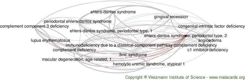 Diseases related to Ehlers-Danlos Syndrome, Periodontal Type, 2