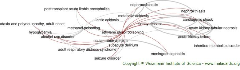Diseases related to Ethylene Glycol Poisoning