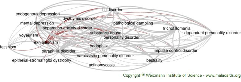 Diseases related to Exhibitionism