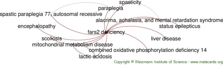 Diseases related to Fars2 Deficiency