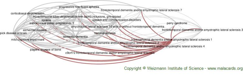 Diseases related to Frontotemporal Dementia and/or Amyotrophic Lateral Sclerosis 1