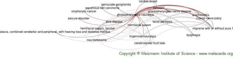 Diseases related to Glossopharyngeal Neuralgia