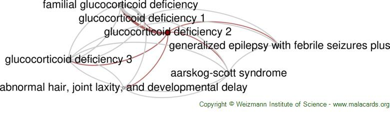 Diseases related to Glucocorticoid Deficiency 2