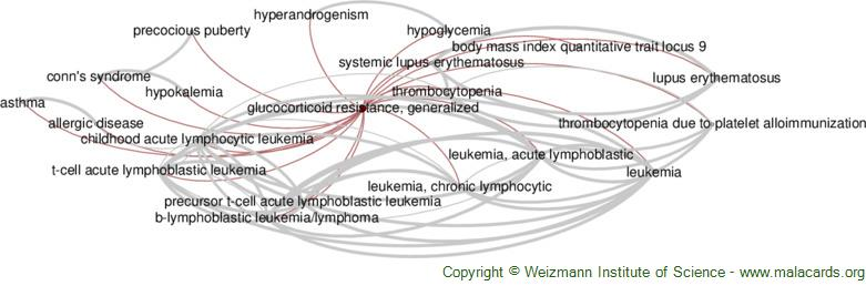 Diseases related to Glucocorticoid Resistance, Generalized