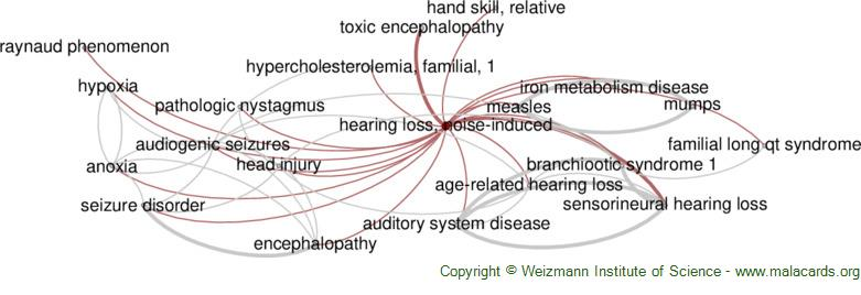 Diseases related to Hearing Loss, Noise-Induced