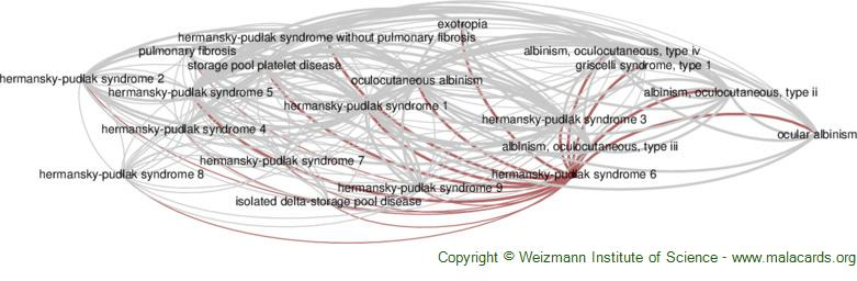 Diseases related to Hermansky-Pudlak Syndrome 6