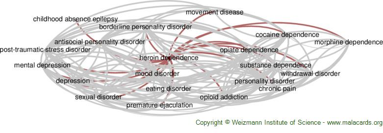 Diseases related to Heroin Dependence
