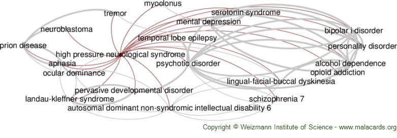 Diseases related to High Pressure Neurological Syndrome