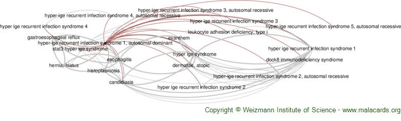 Diseases related to Hyper-Ige Recurrent Infection Syndrome 1, Autosomal Dominant