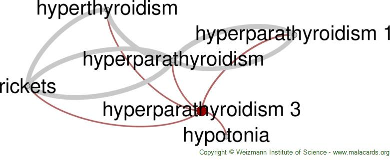 Diseases related to Hyperparathyroidism 3