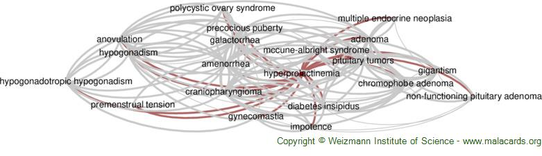 Diseases related to Hyperprolactinemia