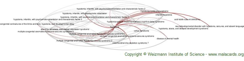 Diseases related to Hypotonia