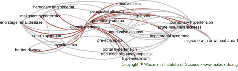 Diseases related to Idiopathic Edema