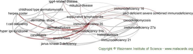 Diseases related to Immunodeficiency 35