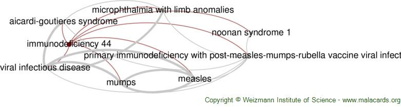 Diseases related to Immunodeficiency 44