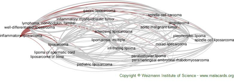 Diseases related to Inflammatory Liposarcoma