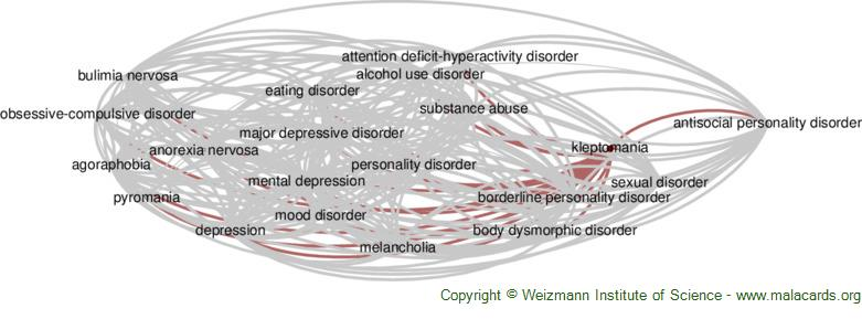 Diseases related to Kleptomania