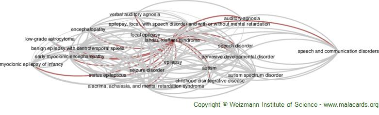 Diseases related to Landau-Kleffner Syndrome