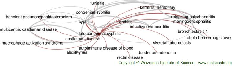 Diseases related to Late Congenital Syphilis