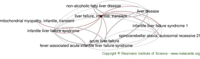 Diseases related to Liver Failure, Infantile, Transient