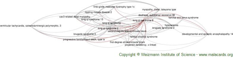 Diseases related to Long Qt Syndrome 9