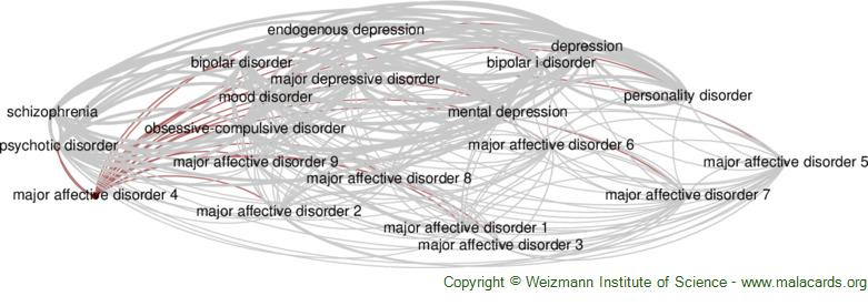Diseases related to Major Affective Disorder 4