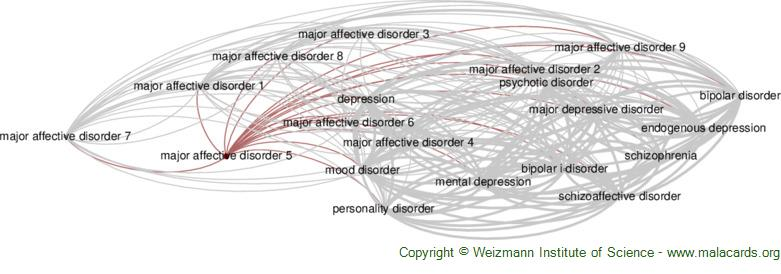 Diseases related to Major Affective Disorder 5