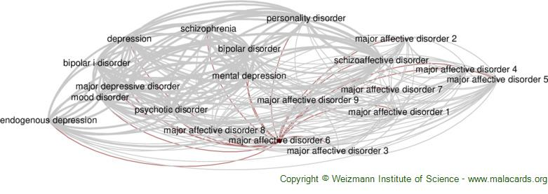 Diseases related to Major Affective Disorder 6