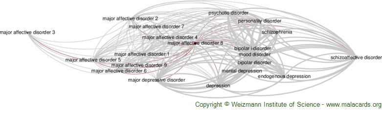 Diseases related to Major Affective Disorder 8