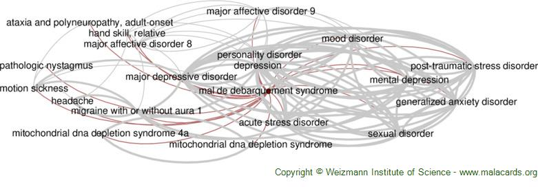 Diseases related to Mal De Debarquement Syndrome