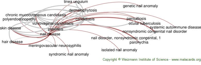 Diseases related to Nail Disease