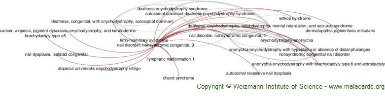 Diseases related to Nail Disorder, Nonsyndromic Congenital, 9