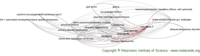 Diseases related to Narcolepsy 2