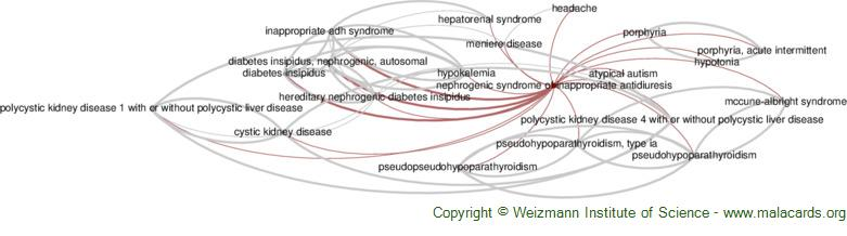 Diseases related to Nephrogenic Syndrome of Inappropriate Antidiuresis