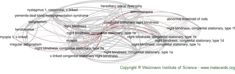 Diseases related to Night Blindness, Congenital Stationary, Type 1e