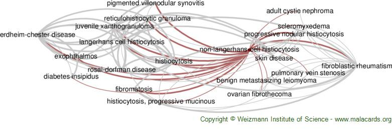 Diseases related to Non-Langerhans-Cell Histiocytosis