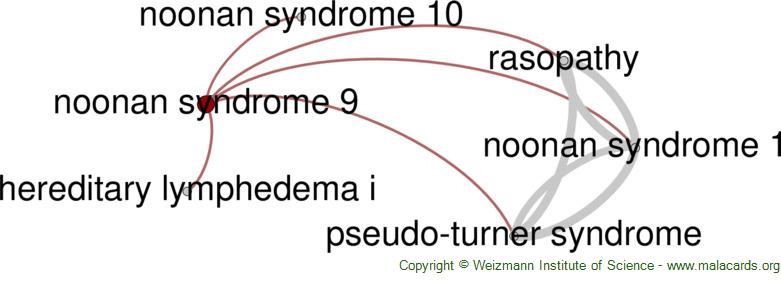 Diseases related to Noonan Syndrome 9